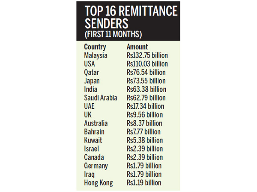 Malaysia top remittance sending country to Nepal