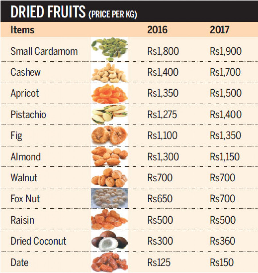 Dried fruit importers diversifying sources